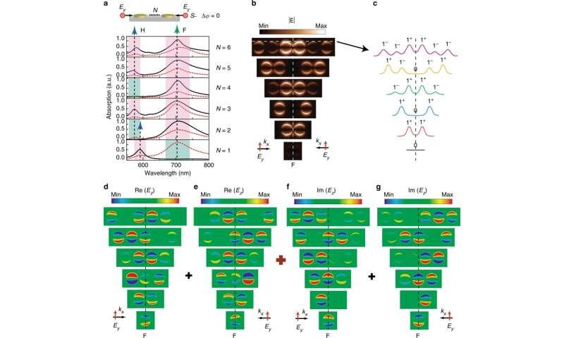 **In-plane coherent control of plasmon resonances for plasmonic switching and encoding
