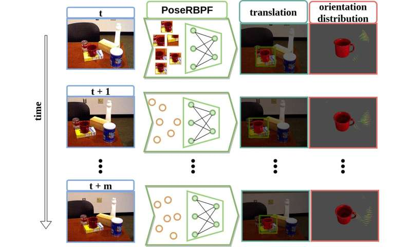 PoseRBPF: A new particle filter for 6D object pose tracking