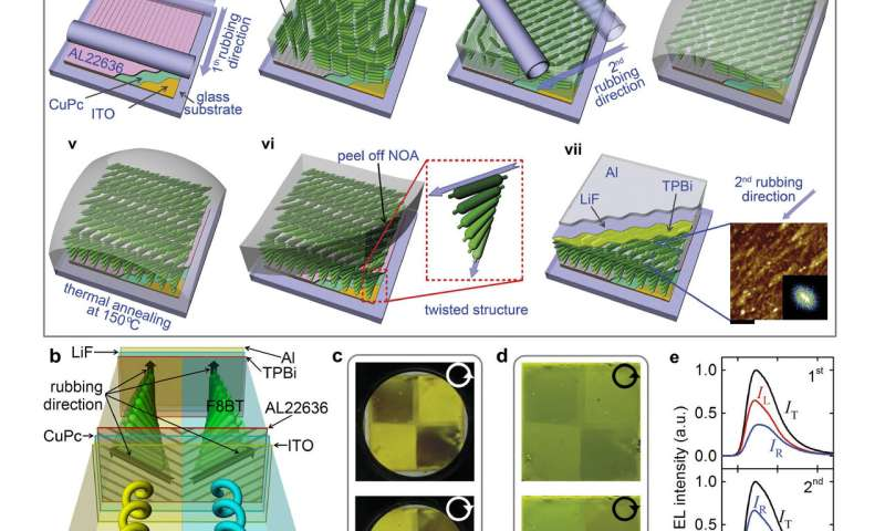Simultaneous emission of orthogonal handedness in circular polarization