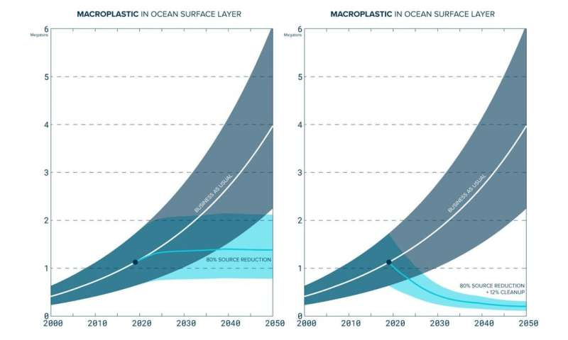The ocean's plastic problem is closer to home than scientists first thought