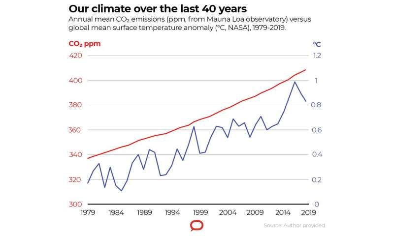 40 years ago, scientists predicted climate change. And hey, they were right