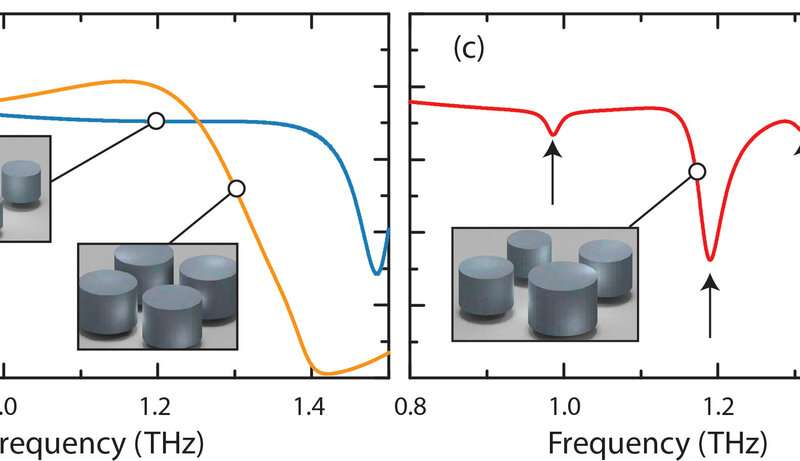 Machine learning finds new metamaterial designs for energy harvesting