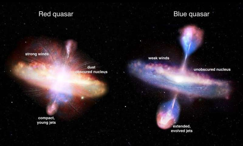 Astronomers reveal true colours of evolving galactic beasts
