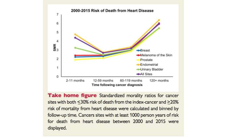 Cancer patients are at higher risk of dying from heart disease and stroke