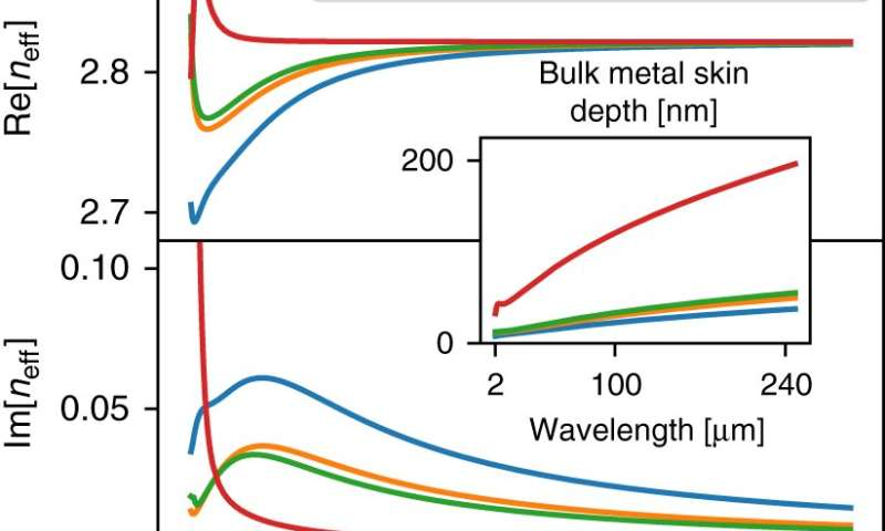 Extraordinarily transparent compact metallic metamaterials