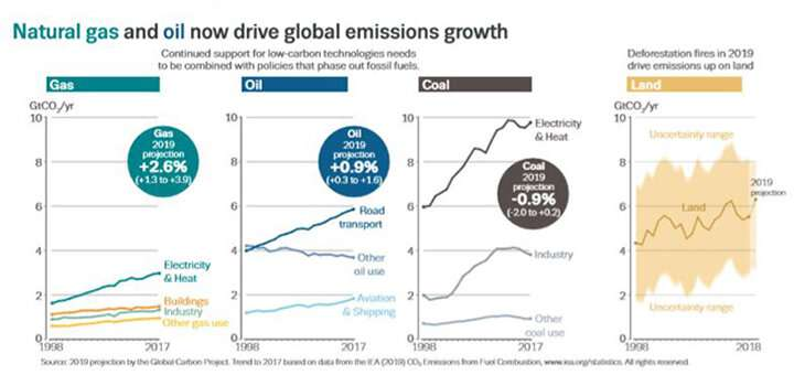 Global carbon emissions increase but rate has slowed