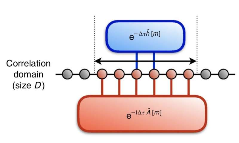 New algorithms to determine eigenstates and thermal states on quantum computers