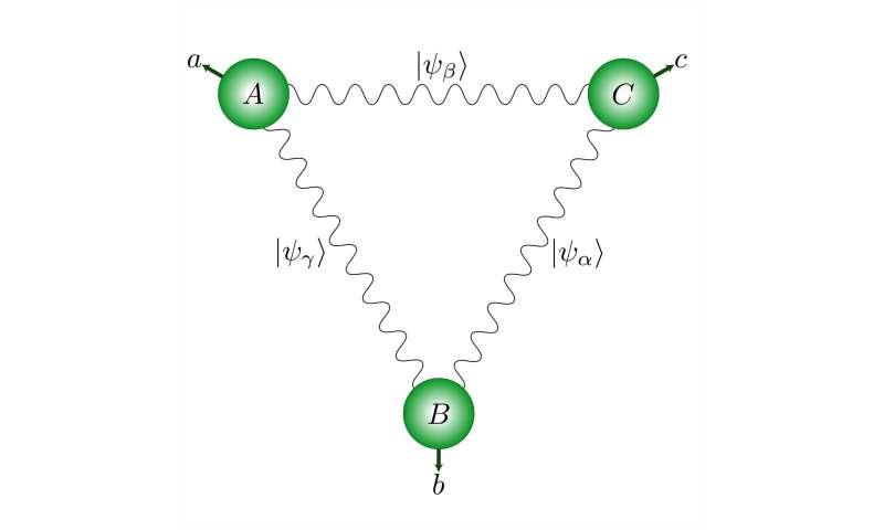 Quantum Physics: M & # 233; nage & # 224; trois photon style