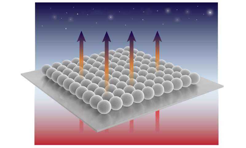 Self-assembled microspheres of silica to cool surfaces without energy consumption