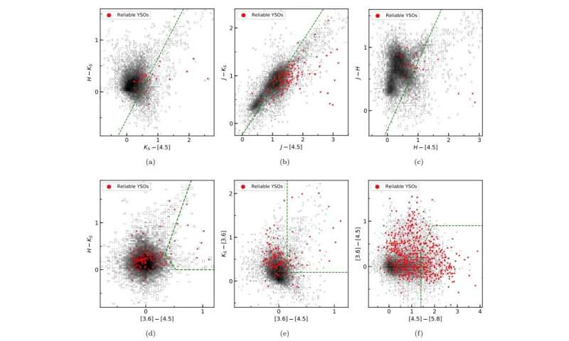 Researchers study young stellar objects population in NGC 6822