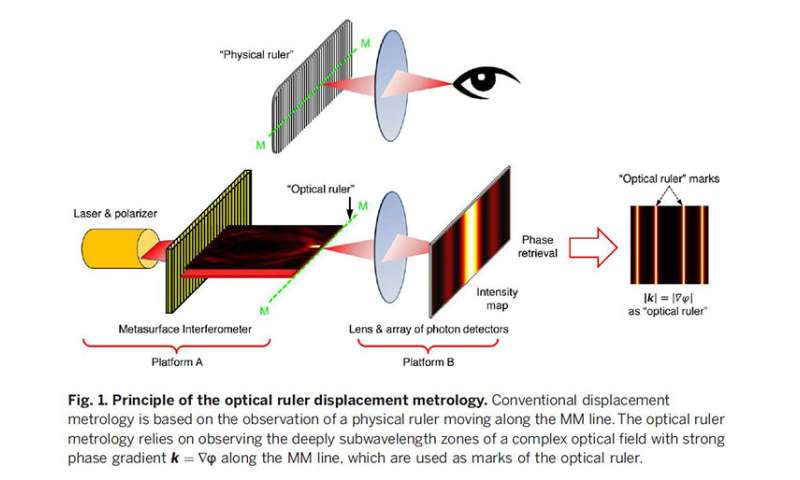 Scientists develop optical ruler that can measure down to the nanoscale