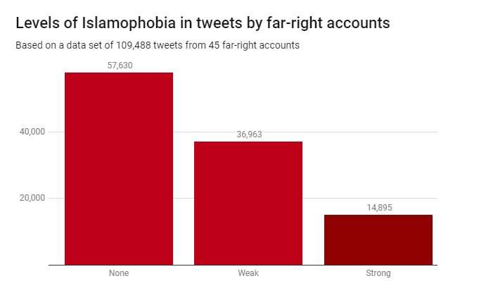 How we built a tool that detects the strength of Islamophobic hate speech on Twitter