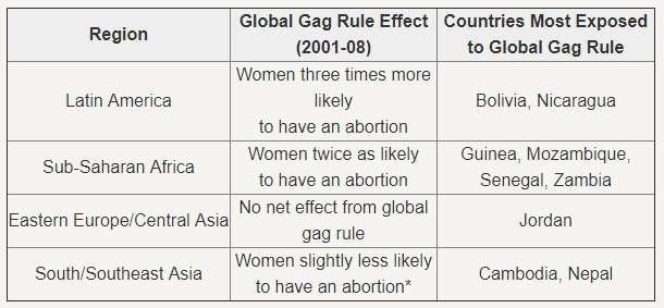How the global gag rule affects women's health
