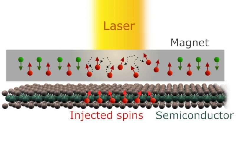 Toward ultrafast spintronics