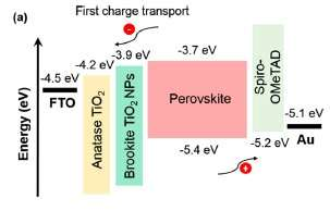 How the use of different forms of titanium oxide influences perovskite solar cell performance