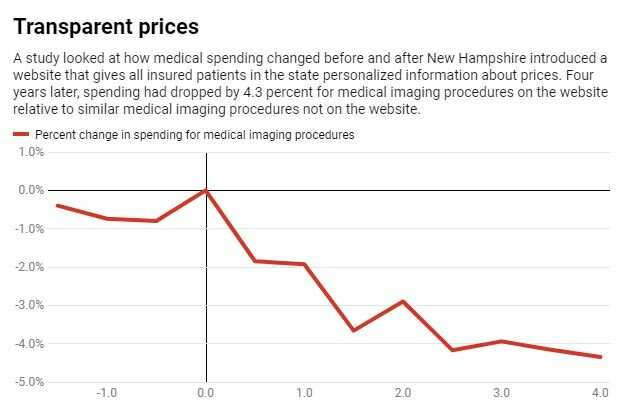 What would happen if U.S. hospitals openly shared their prices?
