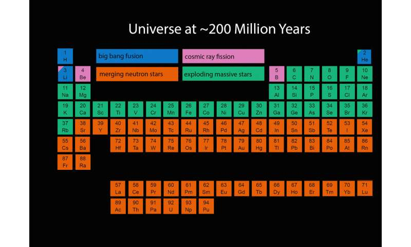 The 'stuff' of the universe keeps changing