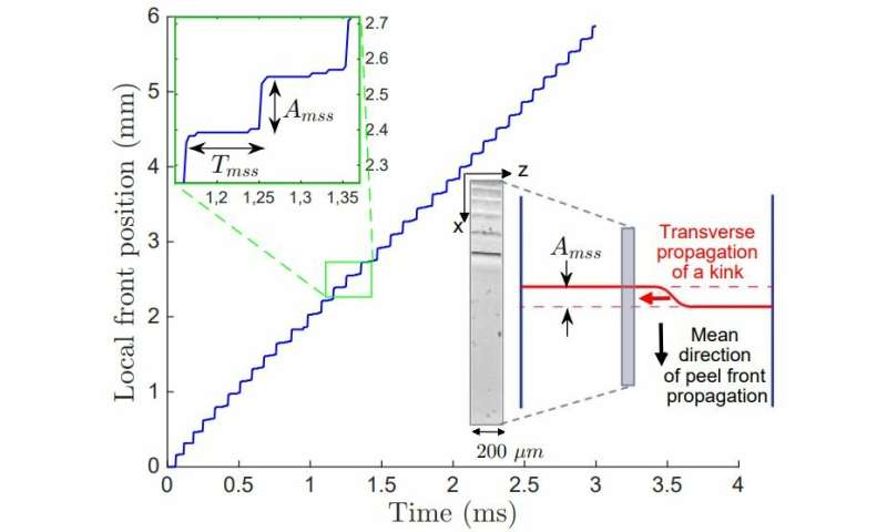 A qualitative model to describe microscopic 'jumps' by adhesive tape unwinding from a roll