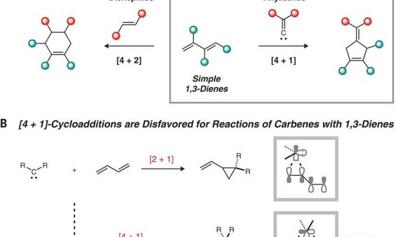 **A way to use a two-nickel catalyst to synthesize cyclopentenes
