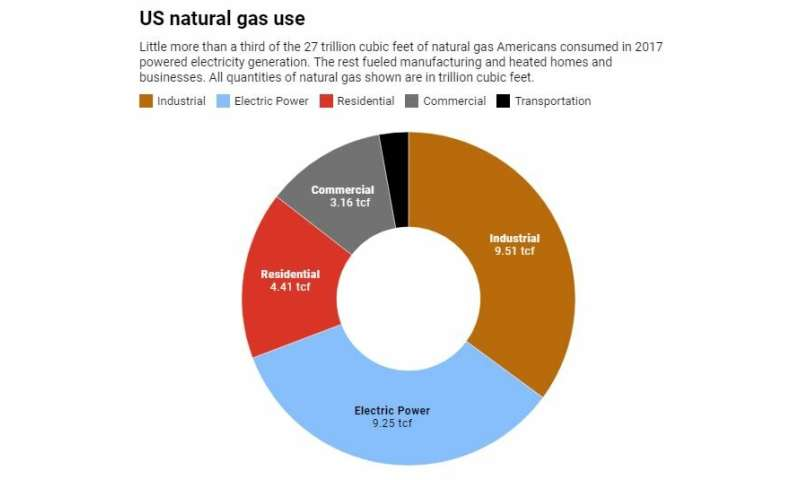 What makes natural gas bottlenecks happen during extreme cold snaps