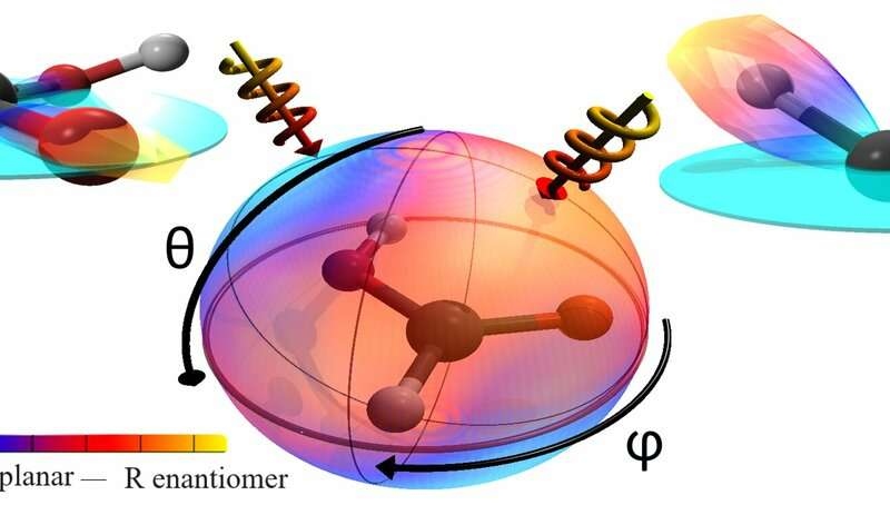 Duplicate or mirror? Laser light determines chirality of molecules
