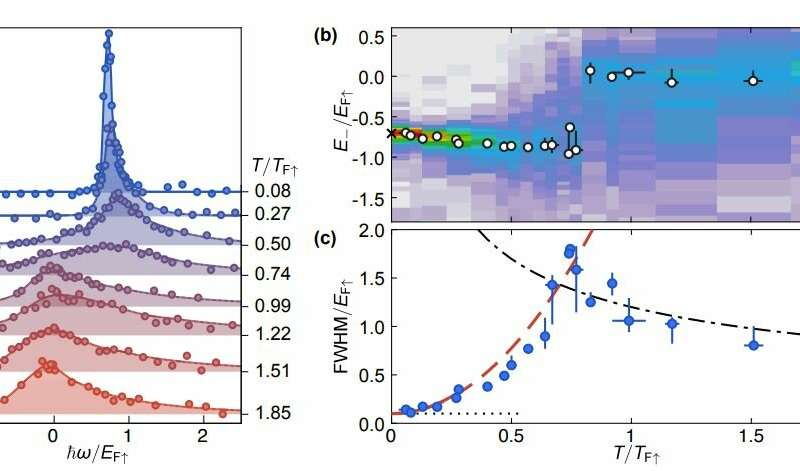 **Exploring the behavior of a gas as it transitions between quantum and classical states
