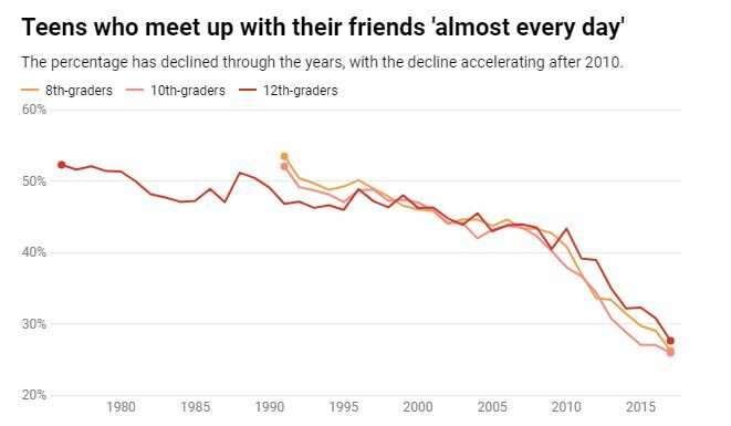 Teens have less face time with their friends – and are lonelier than ever