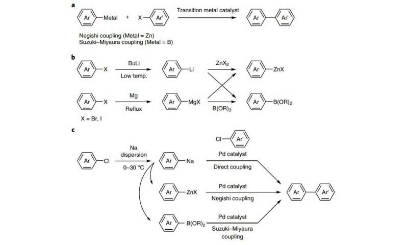 **Chemists show that sodium can be safely used for cross-coupling reactions