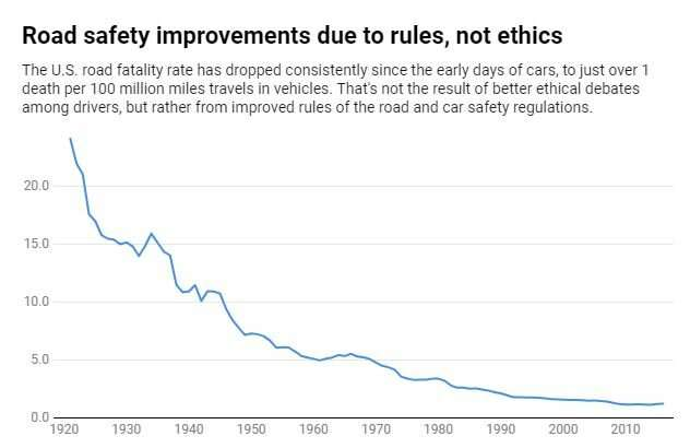 Cars are regulated for safety – why not information technology?