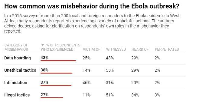 When medical workers behave badly during disease outbreaks, everyone suffers