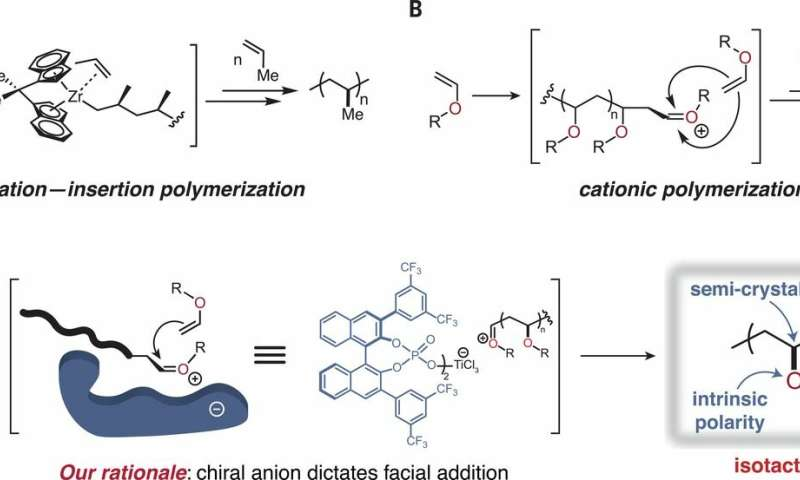 **Using an organocatalyst to stereocontrol polymerization