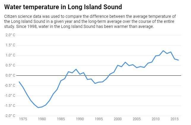 Citizen science shows that climate change is rapidly reshaping Long Island Sound