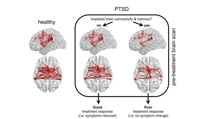 Biology may make certain PTSD patients unresponsive to