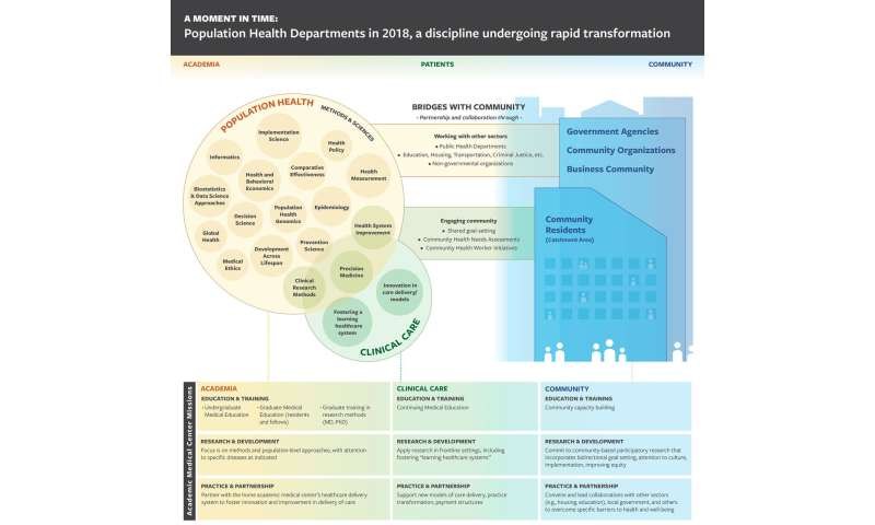 Population health: A rapidly evolving discipline in US academic medicine