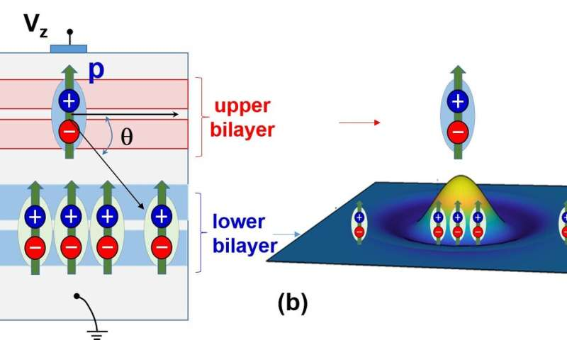 A dance of two: tailoring interactions between remote fluids of excitons