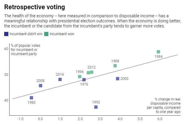 When Americans go to the polls, they look to the past – not the future