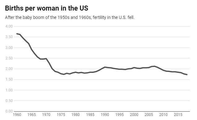 US fertility keeps dropping – but that's not a reason to panic