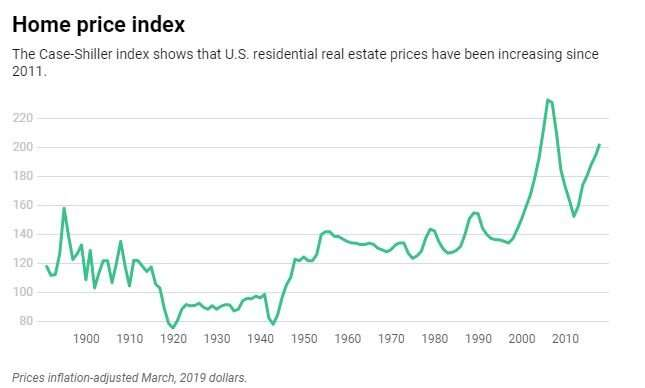 How millennials are affecting the price of your home