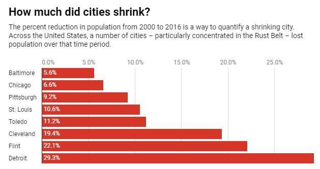 Water stays in the pipes longer in shrinking cities – a challenge for public health