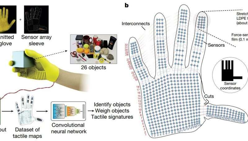 Sensor-packed glove learns signatures of the human grasp