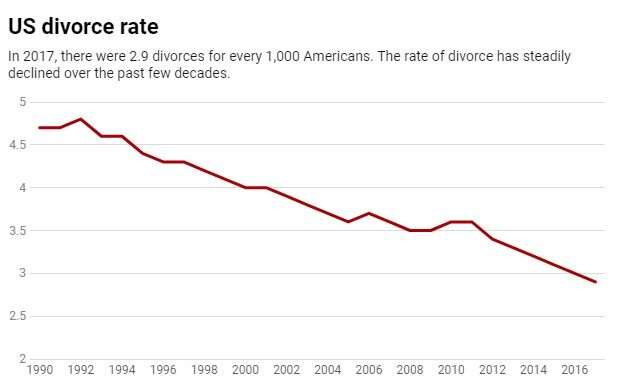 Why fewer Americans are getting divorced