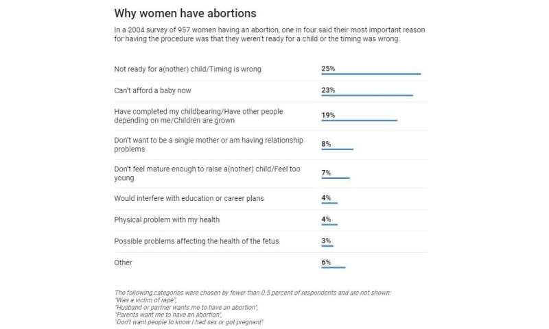 Who are the 1 in 4 American women who choose abortion?