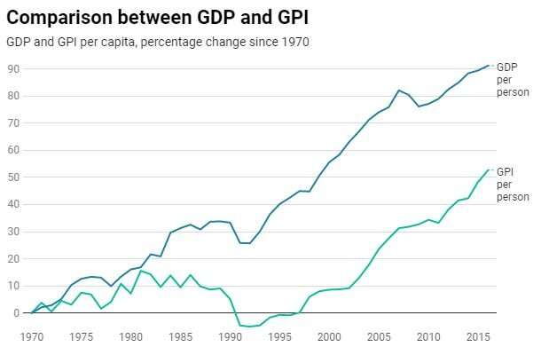 The search for an alternative to GDP to measure a nation's progress – the New Zealand experience