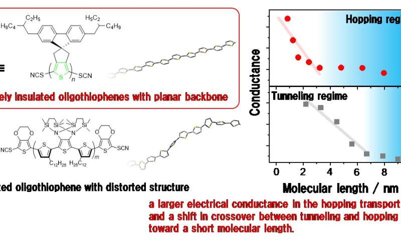 Plot twist: straightening single-molecule conductors improves their performance