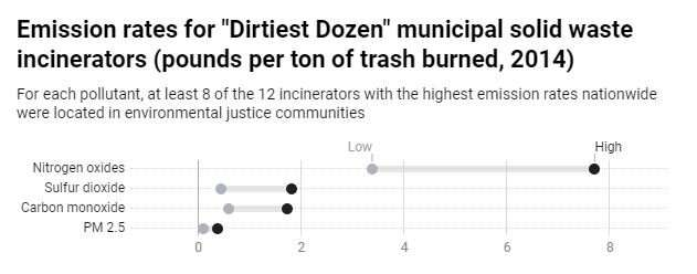 Is burning trash a good way to handle it? Waste incineration in 5 charts