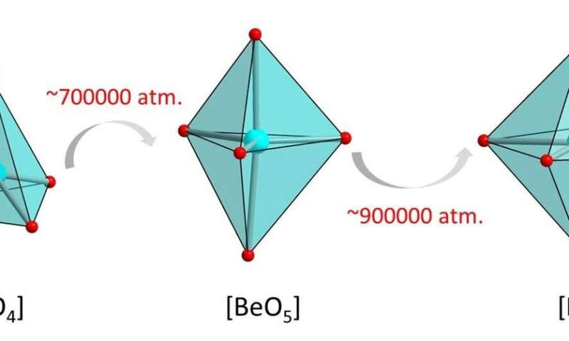 High pressure creates new neighbours for beryllium