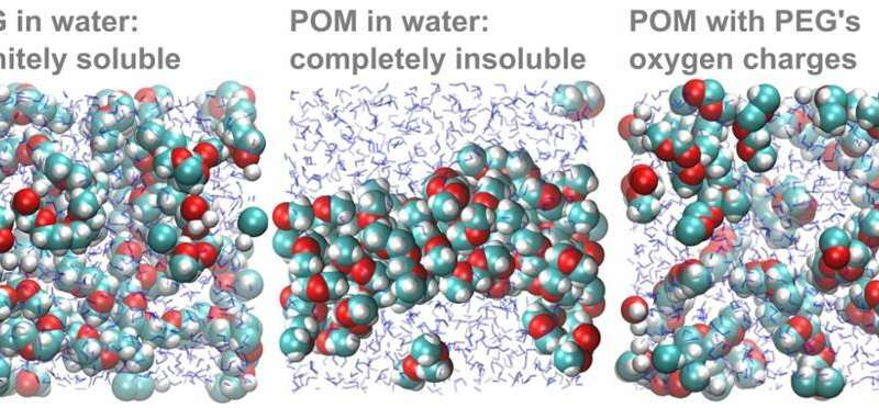Solubility mystery of widely-used plastic solved
