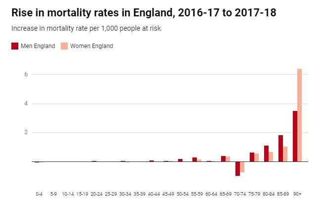Mortality rates are still rising in the UK – and everyone is ignoring how many more people are dying