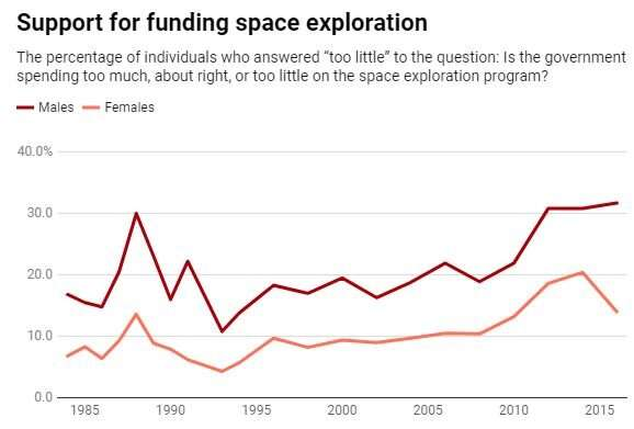 Women are less supportive of space exploration – getting a woman on the Moon might change that
