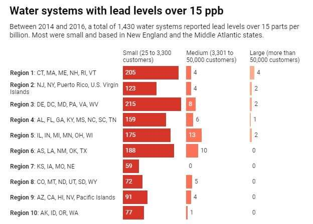At least 2% of US public water systems are like Flint's – Americans just don't hear about them
